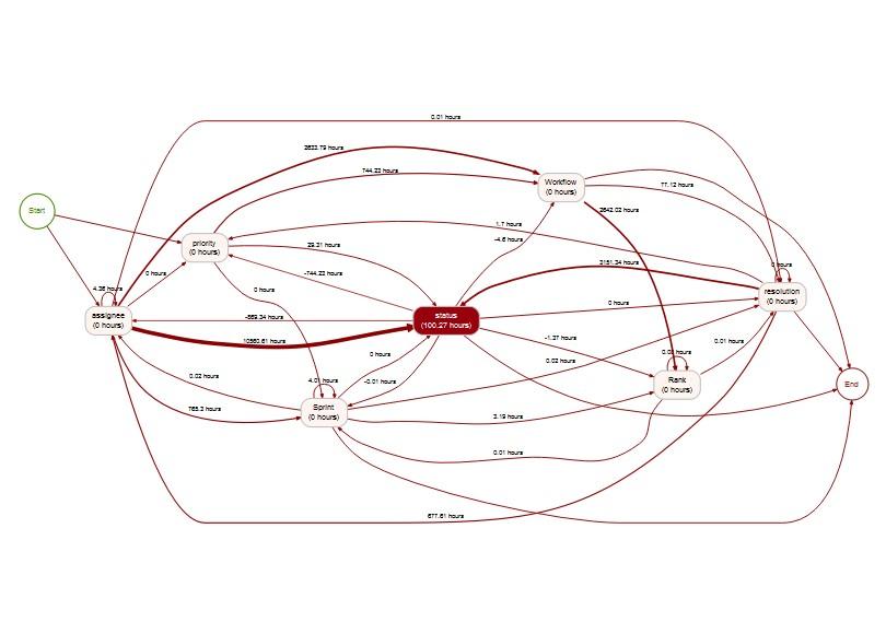 process mining flow chart