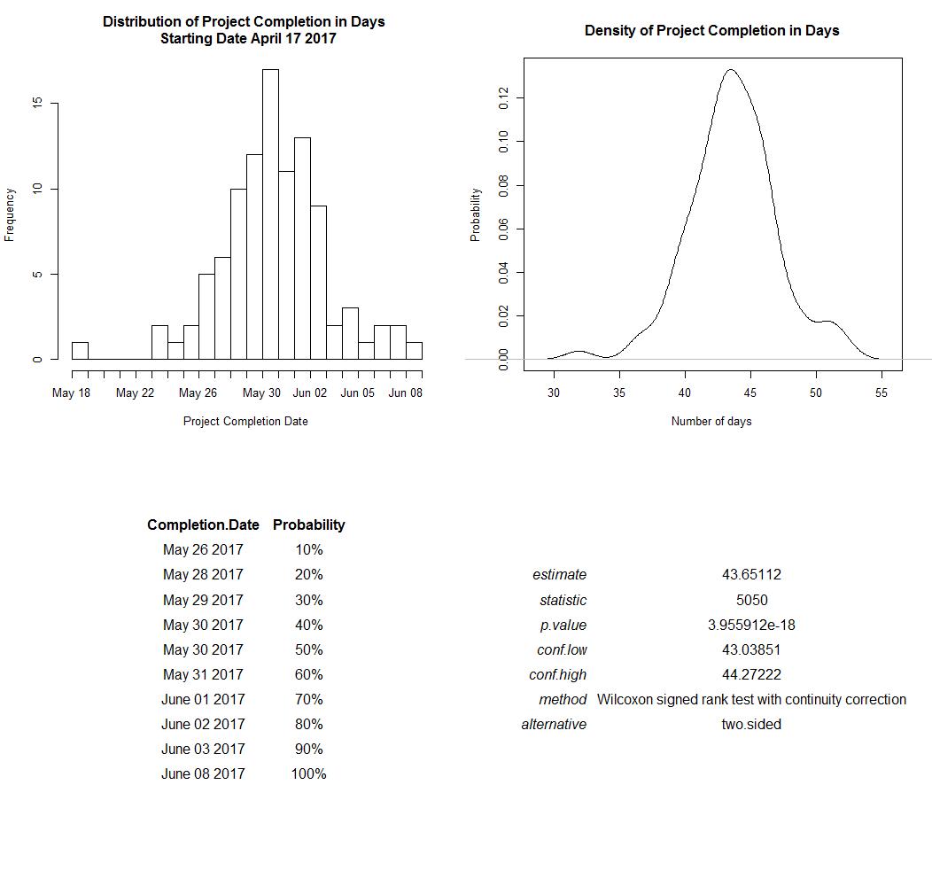 process mining chart