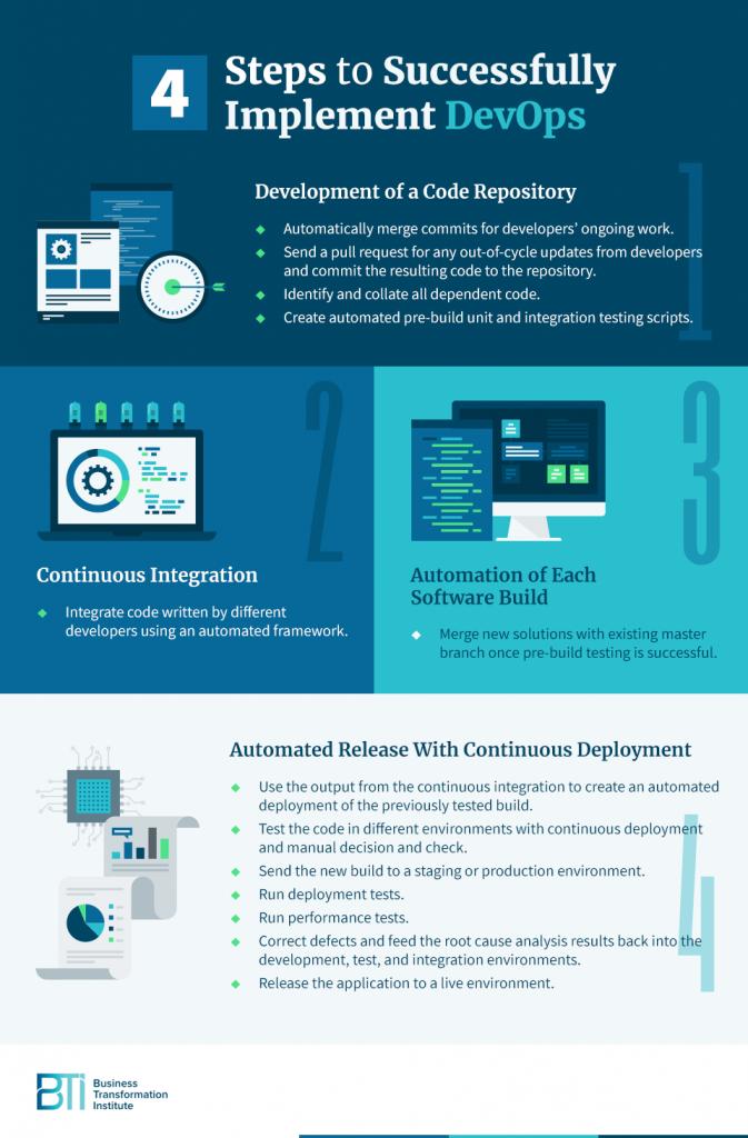 DevOps Implementation Steps