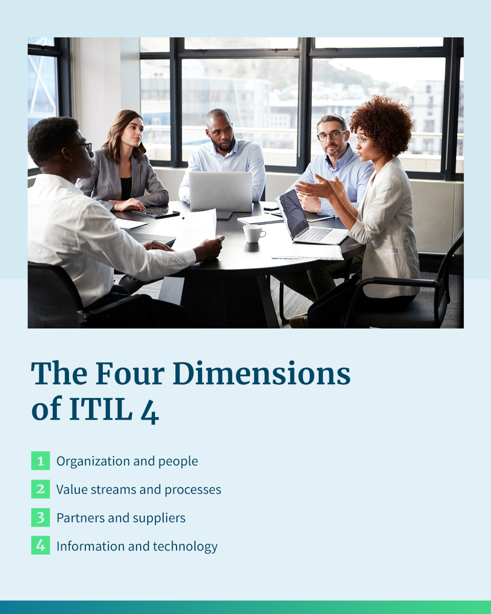 The Four Dimensions of ITIL 4