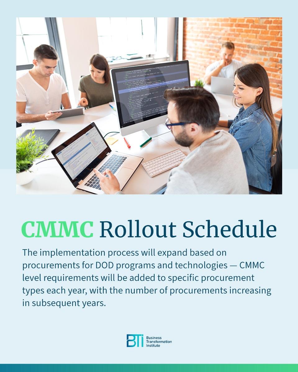 CMMC Rollout Schedule